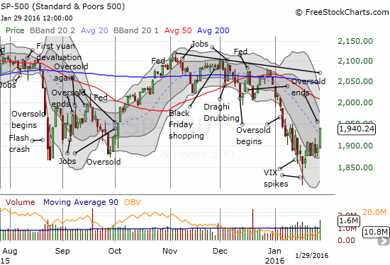 The S&P 500 launches a convincing breakout from the previous 5 days of churn.