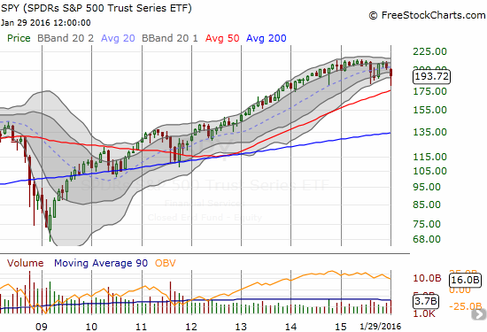 This monthly chart shows how SPY is stalling out - especially relative to the many preceding months.