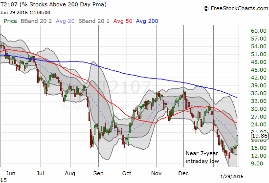 T2107 reminds us of the technical damage suffered by the market for many months...