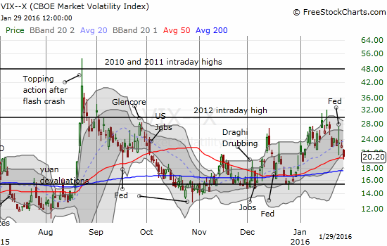 The volatility index, the VIX, is now clinging to its uptrend from its 50DMA