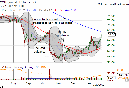Wal-Mart Stores (WMT) has almost erased October's ugly drawdown.