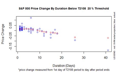 The performance of the S&P 500 for a given oversold duration (T2108 below 20%).