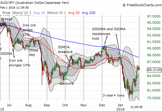 The Australian dollar is also struggling at 50DMA resistance against the Japanese yen (AUD/JPY)