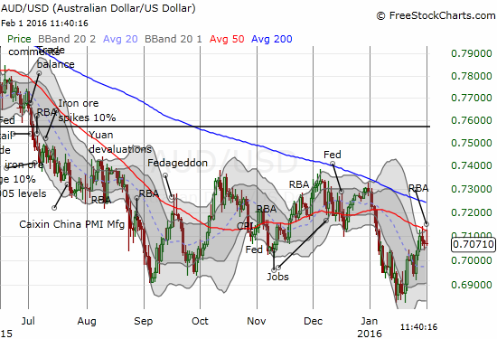 The Australian dollar versus the U.S. dollar (AUD/USD) is bumping up against important resistance the its 50DMA