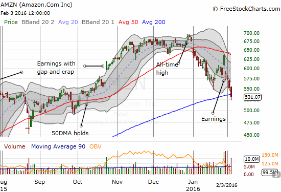 Amazon.com (AMZN) continues to lose favor in rapid fashion. Even with the bounce from lows, AMZN could not manage to hold 200DMA support.