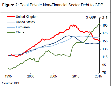 Total private non-financial sector debt has soared in China relative GDP in the past several years. It has now surpassed the pre-recession peak even in the United Kingdom.