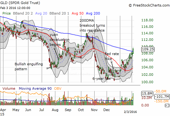 SPDR Gold Shares (GLD) is trying AGAIN to break free of 200DMA resistance.