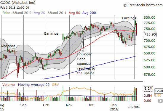 The post-earnings celebration in Google (GOOG) has ended as fast as it started. The subsequent 50DMA breakdown represents folow-through selling from the post-earnings fade. This reaction is very different from GOOG's last post-earnings fade.
