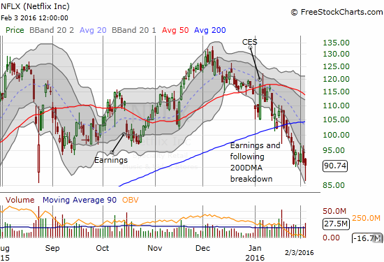 Netflix (NFLX) remains trapped with a downtrending channel as post-earnings selling continues.