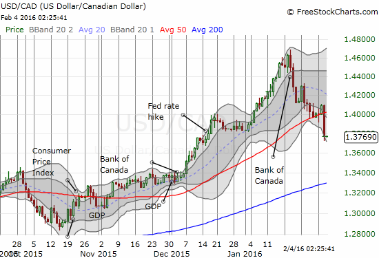 The Canadian dollar versus the U.S. dollar combines oil and weak U.S. data all in one punch. This convincing 50DMA breakdown may be the beginning of the end of USD/CAD's uptrend?