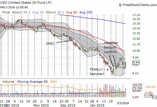The United States Oil ETF (USO) made a strong bounce off its lows in a bid to maintain its recent bottom.