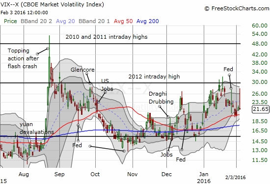 The volatility index, the VIX, exhausts itself trying again to punch through resistance.
