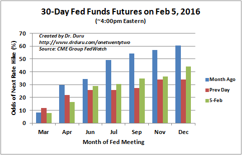The odds for another rate hike this year remain unlikely with December sitting at 44% as the odds for the next hike.
