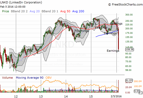 The weekly chart for LinkedIn (LNKD) shows a 3-year low that could eventually turn into something much worse.