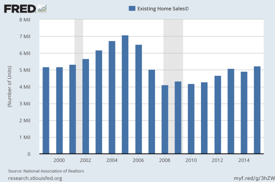 Existing sales hit a new post-recession record and finally hurtled over 2007 levels.