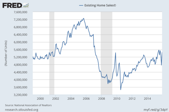 Sales of existing single-family homes stage a sharp recovery from November's plunge.