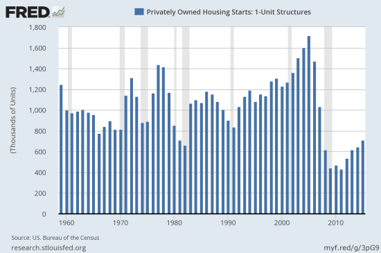 2015 was a strong post-recession year for housing starts, but this annual view shows the historic weakness of the recovery.
