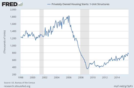 Housing starts for 1-unit structures continue a volatile upward trend that launched in late 2014.