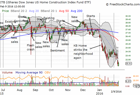 iShares US Home Construction (ITB) has had a very rough start to the year even in the wake of relatively good housing data.