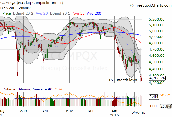 The NASDAQ is already below the intraday low of the last oversold period.
