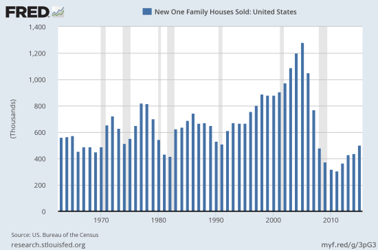 Annual new home sales reached a post recession record and finally hurtled over levels last seen in 2008.
