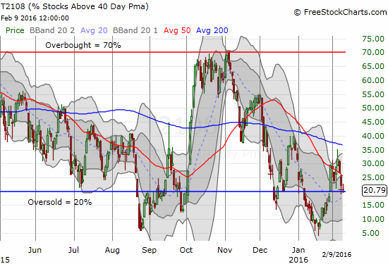 T2108 is barely staying out of oversold territory.