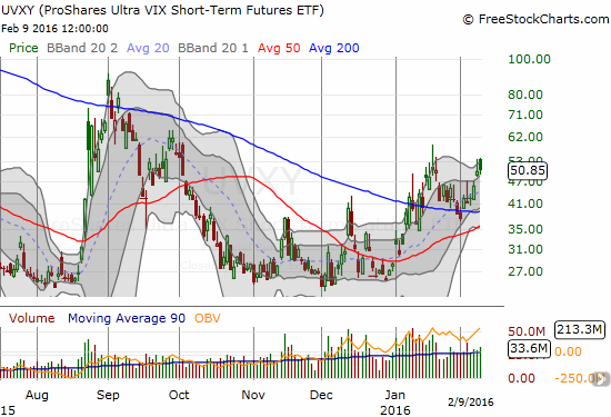 ProShares Ultra VIX Short-Term Futures (UVXY) failed to hold above its upper-Bollinger Band for the second day in a row.