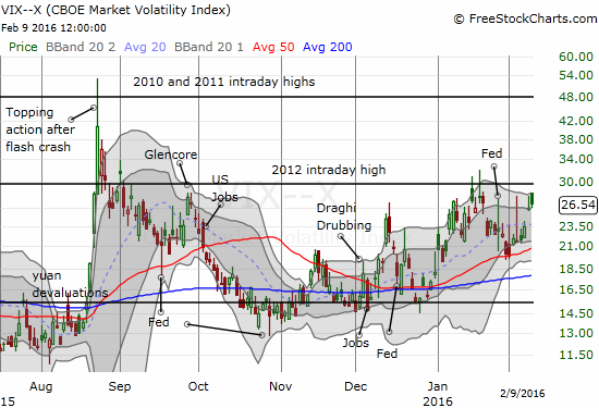 The volatility index, the VIX, is on the rise again. Can the 2012 intraday high hold as resistance yet again?