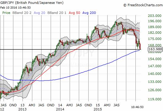 GBP/JPY looks like it is printing a major top.
