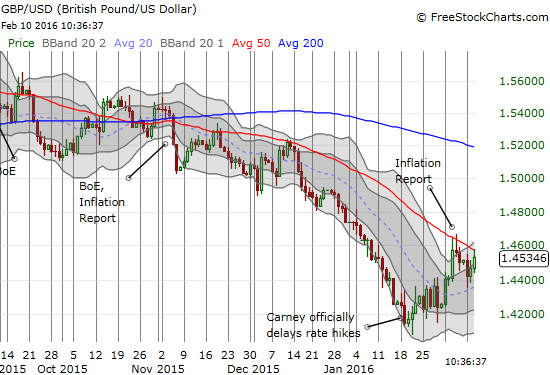 GBP/USD may finally be starting a LONG overdue relief rally.