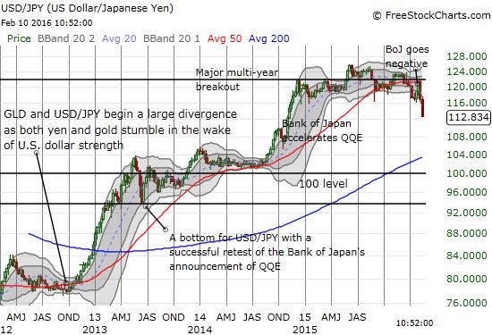 USD/JPY is breaking down swiftly.