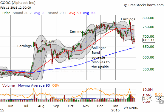 Google (GOOG) struggles to stabilize after a massive post-earnings fade. A 200DMA retest looks in play now.
