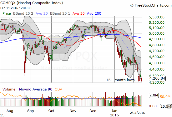 The NASDAQ (QQQ) looks ready to launch a fresh wave of selling as bears weigh heavily.