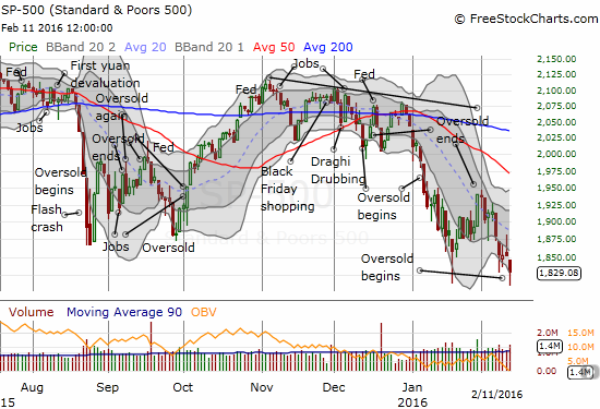 The S&P 500 closes at a fresh 2-year low as T2108 drops into oversold conditions.