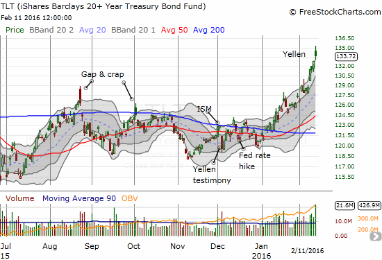 The iShares 20+ Year Treasury Bond (TLT) has put on an impressive performance in 2016 as the market completely ignores the Fed's attempt to being rate normalization.