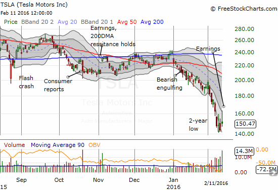 Tesla Motors (TSLA) fades hard from the top of the current downward trending channel.