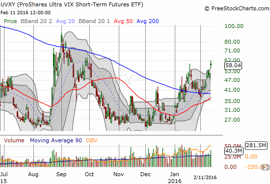 UVXY made an impressive breakout despite volatility's stalling action. Has it diverged too far or is it leading VIX higher...?