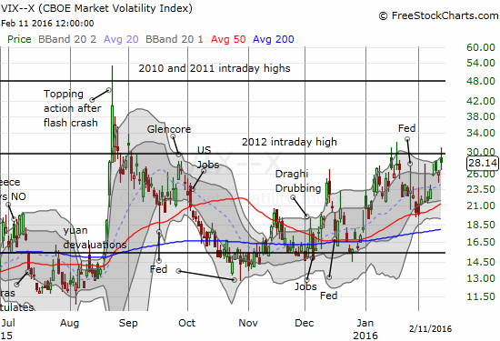 The VIX keeps failing at resistance. How much longer until some kind of resolution up or down?