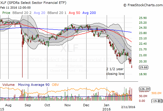 Financial Select Sector SPDR ETF (XLF) gaps down to a fresh 2 1/2 year low. A new wave of selling looks ready to begin.
