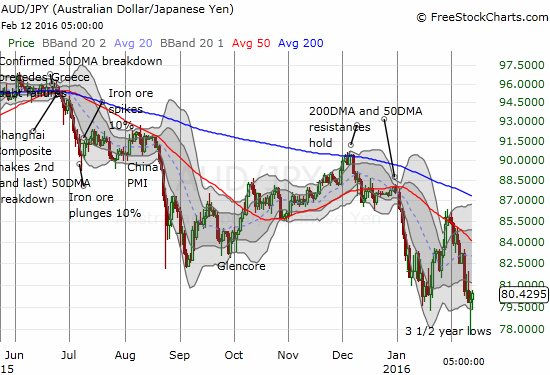 AUD/JPY is attempting to print a steep bottom at 3 1/2 year lows.