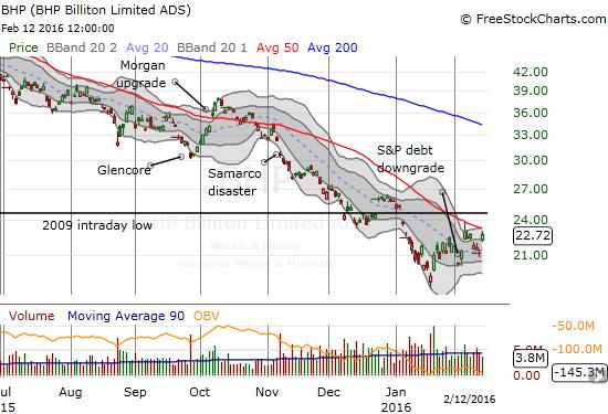 BHP Billiton Limited (BHP) jumps toward declining 50DMA resistance again.
