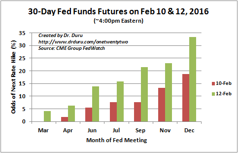 Following two days of testimony to Congress by Fed Chair Janet Yellen, the odds for the next rate hike to fall in 2016 shot upward. However, even December only has a 33% likelihood for the next rate hike.
