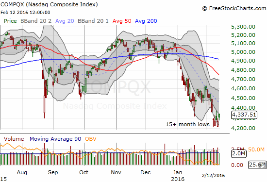The NASDAQ is still trapped in a downward-trending channel as it struggles to print a bottom.