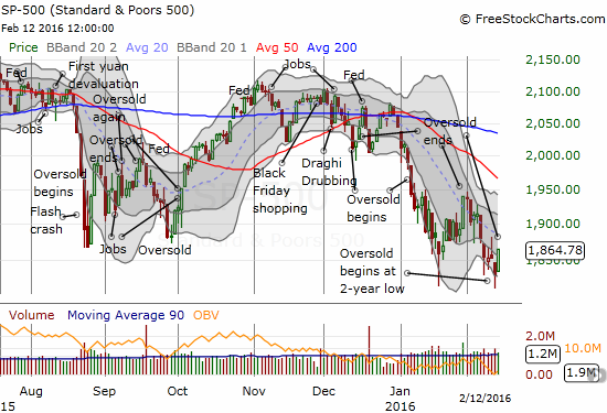 The S&P 500 is still breaking down.