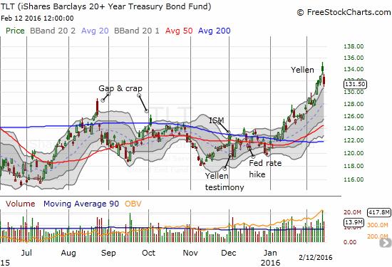 iShares 20+ Year Treasury Bond (TLT) has taken off in 2016 like a rocket.