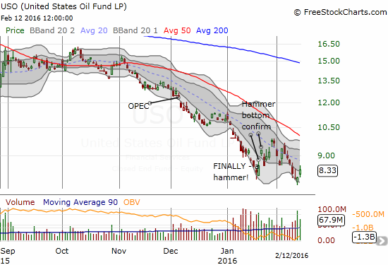 USO barely benefits from the big one-day run-up in oil and leaves a confirmation of a bottom in doubt.