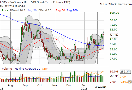 ProShares Ultra VIX Short-Term Futures (UVXY) gaps down along with the drop in volatility.