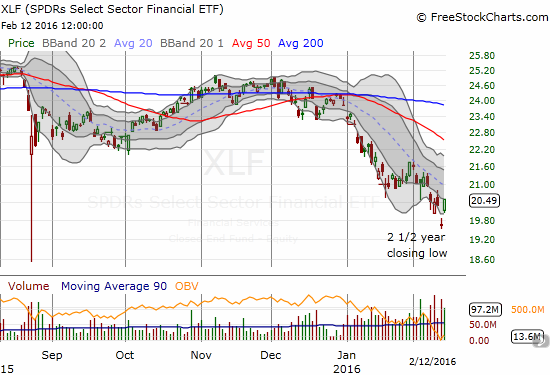 Dimon's major insider buying reverberates throughout the financial sector. Financial Select Sector SPDR ETF (XLF) prints its own abandoned baby bottom.