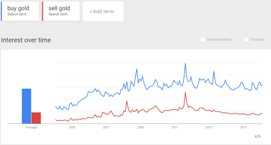 """Interest in """"buy gold"""" (and """"sell gold"""" has reached higher heights in the past"""