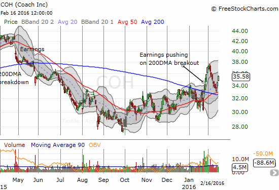 Coach (COH) appears to be on an extended recovery. The bullish 200DDMA breakout from January has apparently and neatly survived its first test.